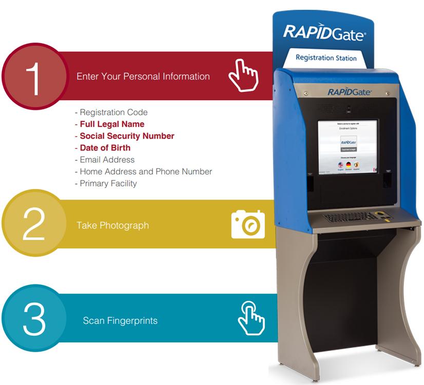 RAPIDGate Registration Infographic